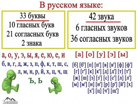тест знаешь ли ты русский