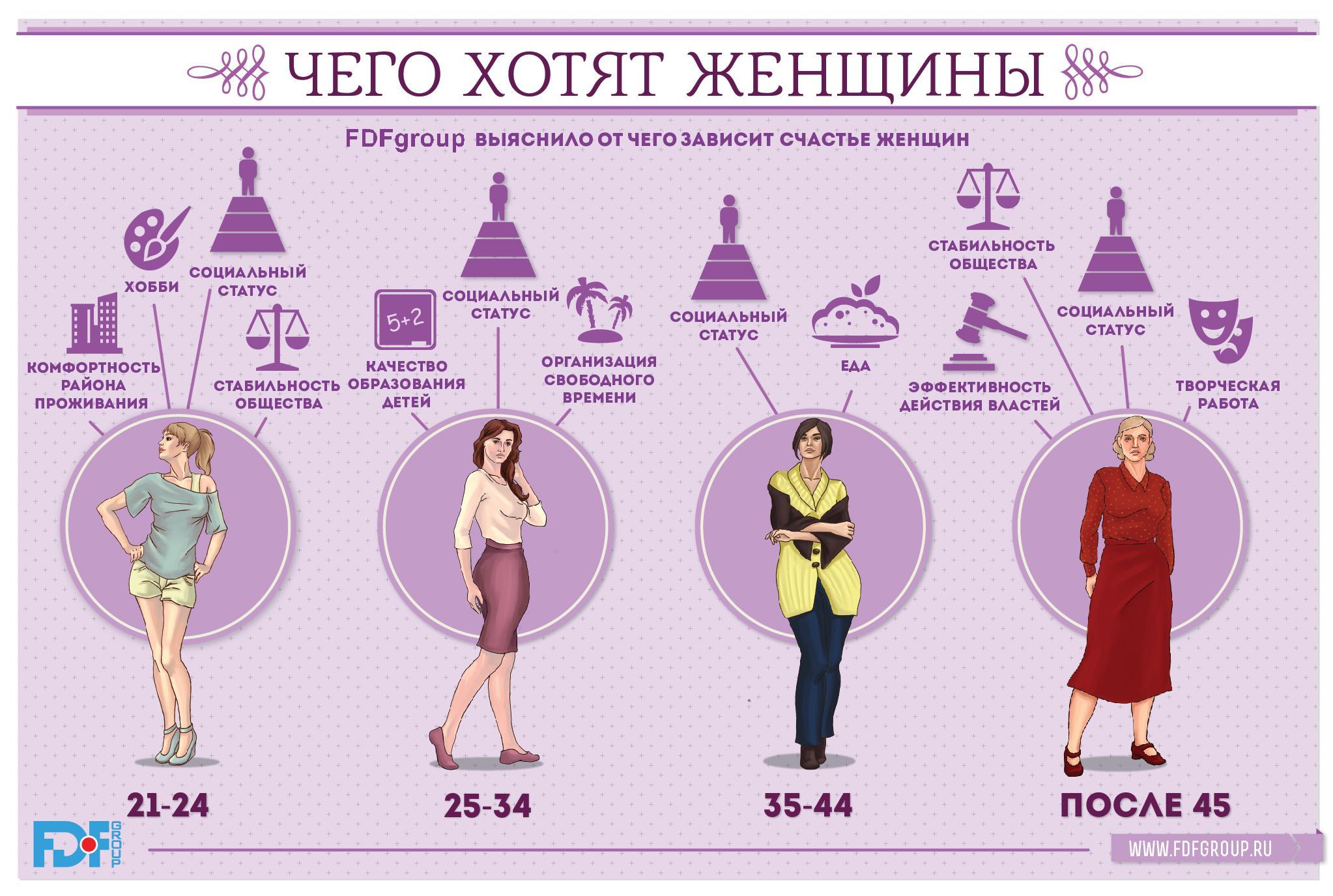 чего хотят женщины разного возраста